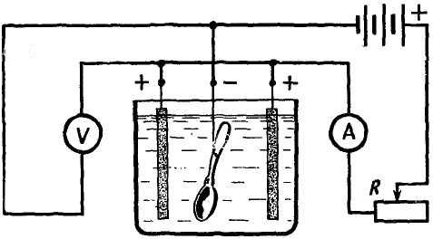 Схема гальванической ванны.