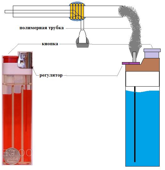 Как сделать газовую горелку из