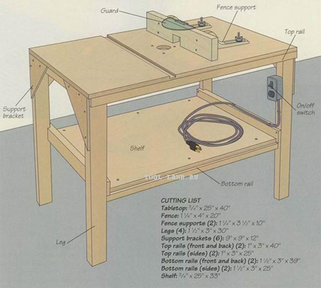 Распиловочный стол своими руками