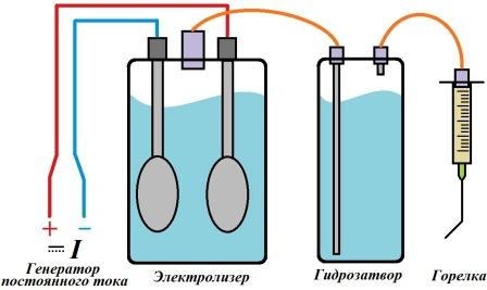 Раствор для электролизера газа брауна