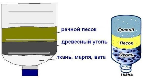 Как сделать фильтр для воды своими руками для аквариума