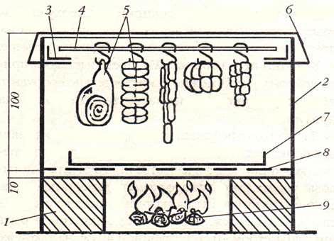 Конструкции коптильни горячего копчения своими руками