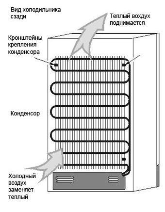 части холодильника позади