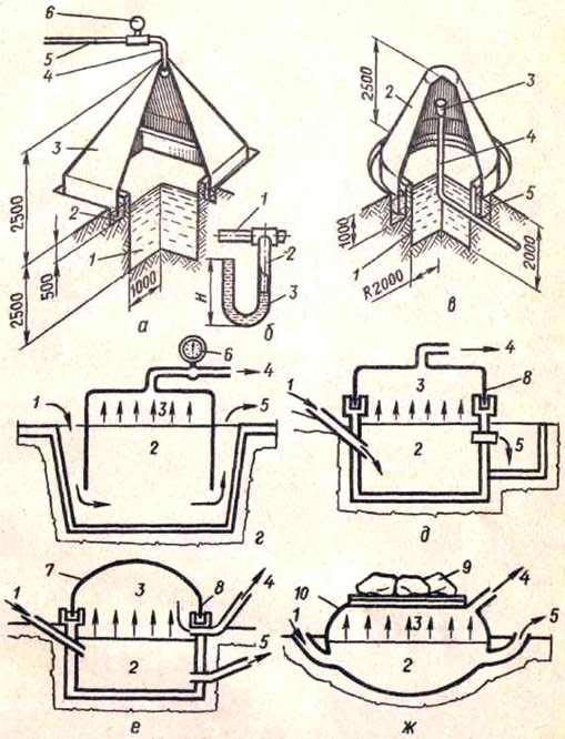 Схемы простейших биогазовых