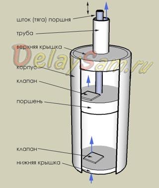 Как сделать простой насос