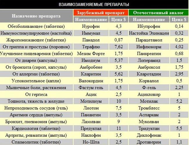 медицинские препараты для очищения организма